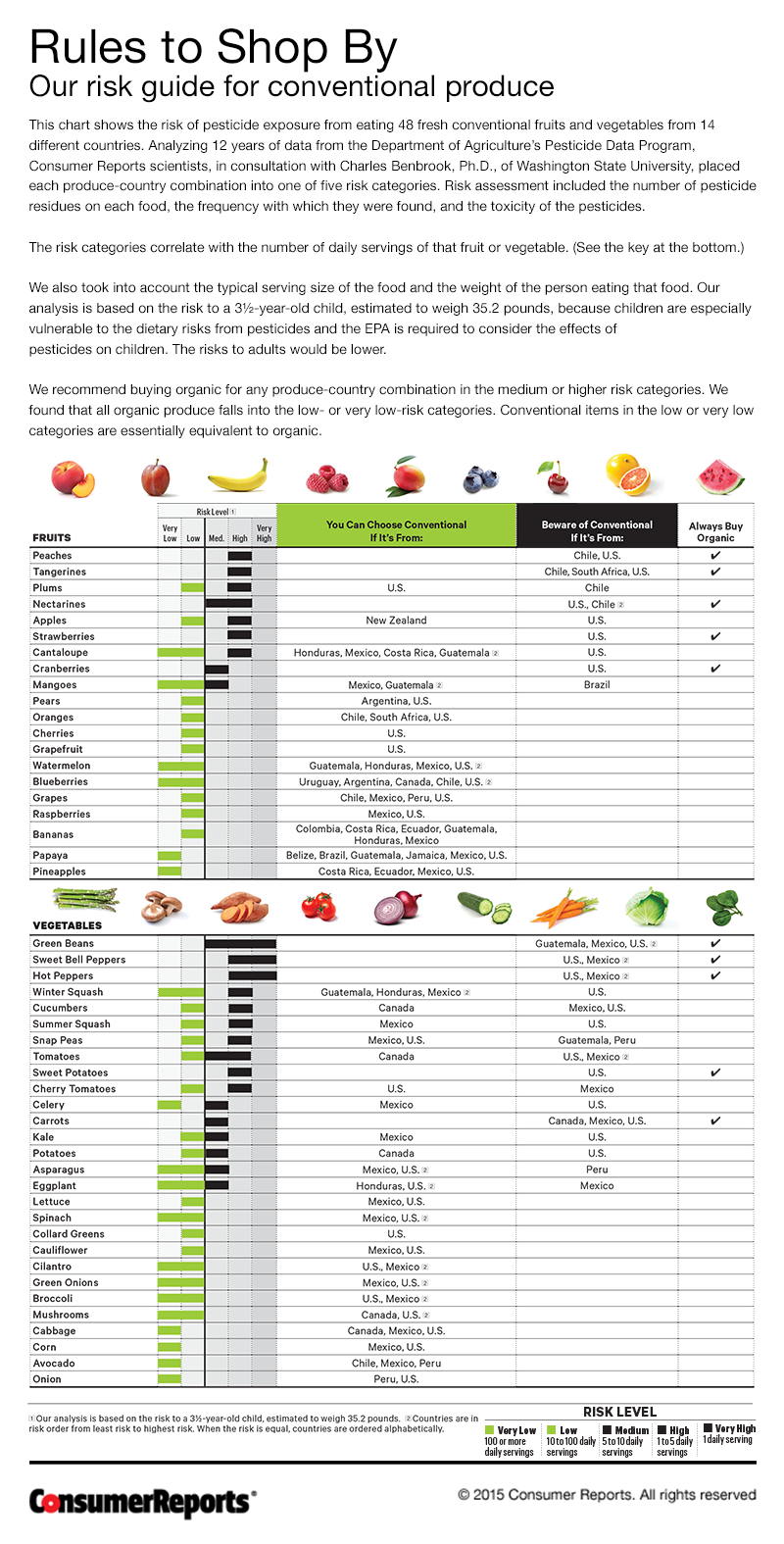 Pesticides in Produce Consumer Reports